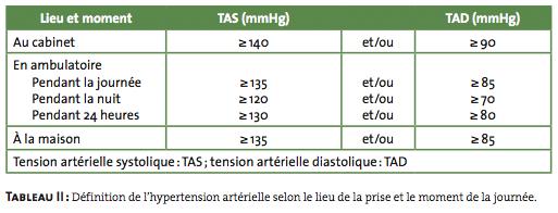 Recommandations de la SEC sur l'hypertension artérielle